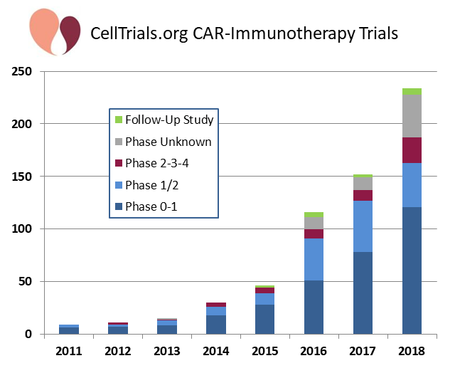 CAR-T Trials by phase versus year