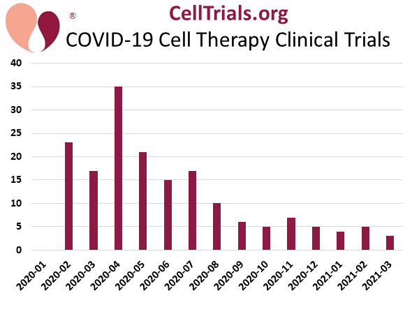Number of COVID-19 cell therapy trials per month