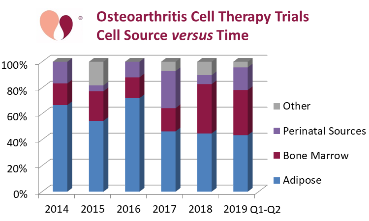 Osteoarthritis Cell Therapy Trials: Cell Source versus Time