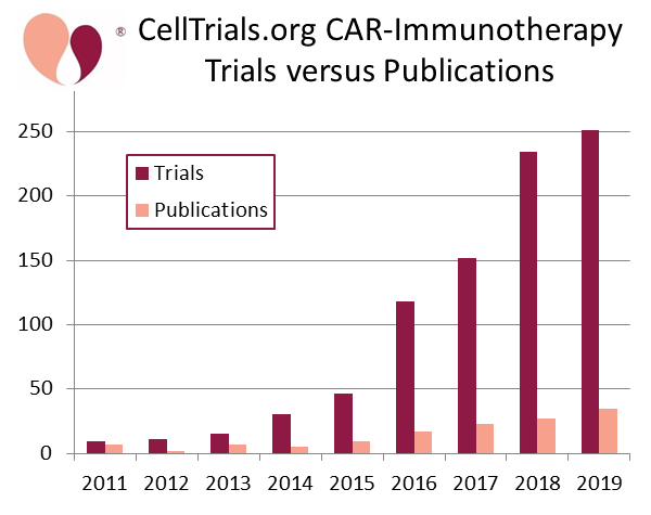 Timeline of CAR-Immunotherapy Trials versus Publications